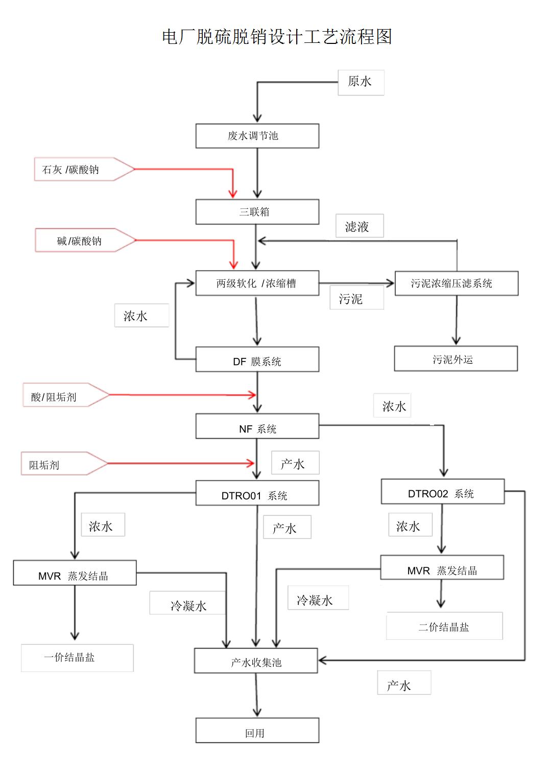 電廠脫硫脫銷設計工藝流程圖.png